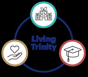 Living Trinity Priorities diagram.